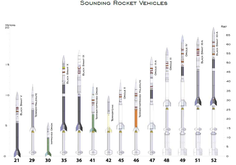 Graph showing different sizes of sounding rockets
