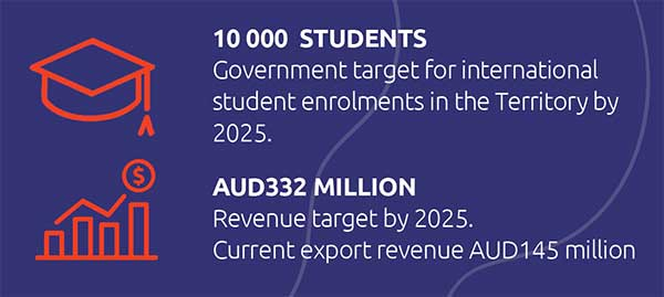 10,000 students: government target for international student enrolments in the Territory by 2025; $332 million: revenue target by 2025, current export revenue $145 milllion.