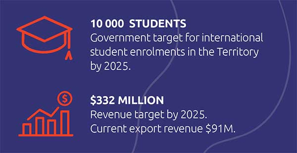 10,000 students: government target for international student enrolments in the Territory by 2025; $332 million: revenue target by 2025, current export revenue $91 milllion.