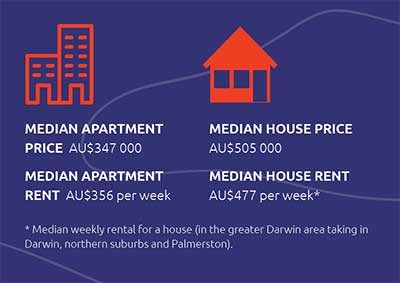 Median apartment price AU$347,000; median apartment rent AU$356 per week; median house price AU$505,000; median house rent AU$477 per week (in the greater Darwin area taking in Darwin, northern suburbs and Palmerston).