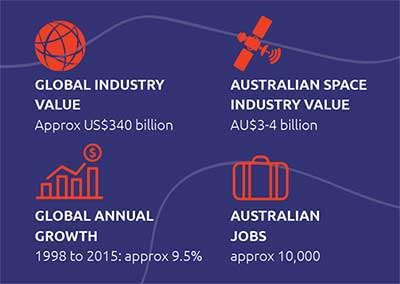 Global industry value - approx US$340 billion; Australian space industry value - AU$3-4 billion; Global annual growth - 1998 to 2015: approx 9.5%; Australian jobs: approx 10,000