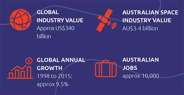 Global industry value: approx US$340 billion; Global annual growth: 1998 to 2015: approx 9.5%; Australian space industry value: AU$3-4 billion; Australian jobs: approx 10,000.