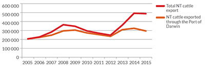 Graph for number of cattle exported from the NT from 2005 to 2015, dipping in 2012 then increasing in 2015