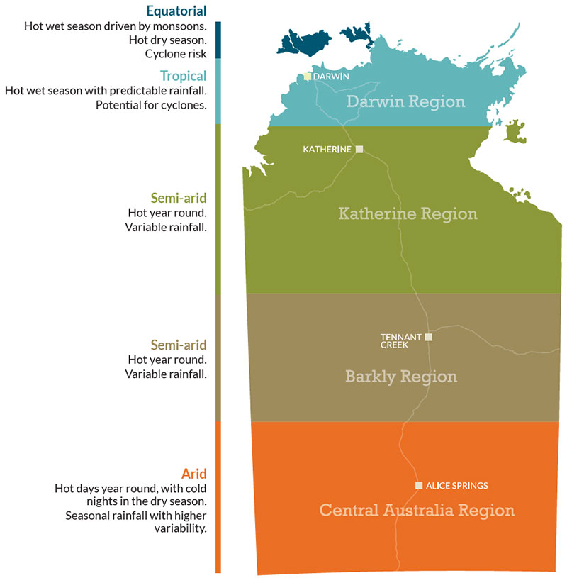 Map of NT showing different climate zones - equatorial, tropical, semi-arid and arid.