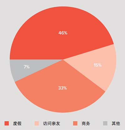 Pie chart: Holiday 46%; visiting friends / relatives 15%; business 33%; other 7%.
